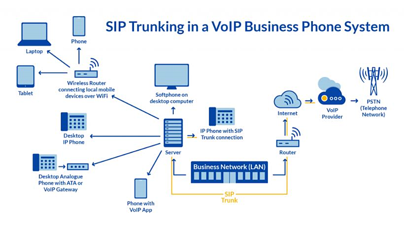 SIP Trunking in a VoIP Business Phone System