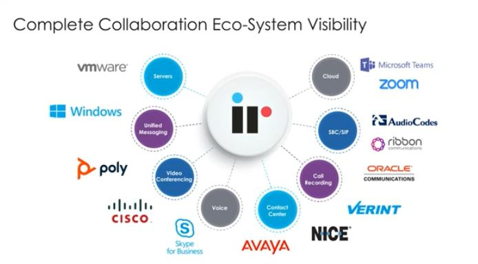 Complete Collaboration Eco-System Visibility