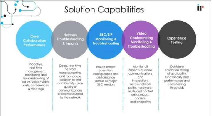 SIP Monitoring Solution Capabilities
