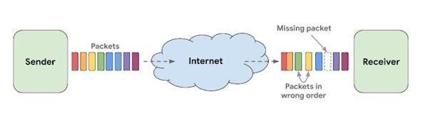 source: https://ai.googleblog.com/2020/04/improving-audio-quality-in-duo-with.html
