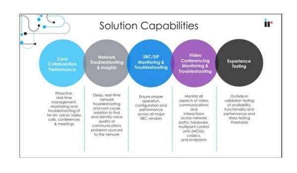 IR Collaborate solution capabilities