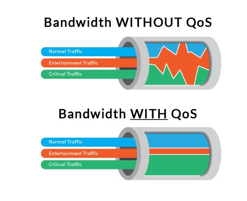 source: https://www.pcwdld.com/what-is-qos