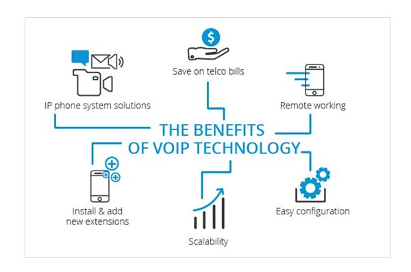 Benefits of VoIP technology