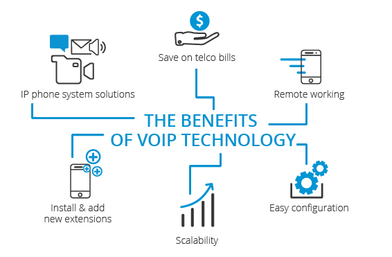 The Benefits of VoIP Technology - SIP monitoring