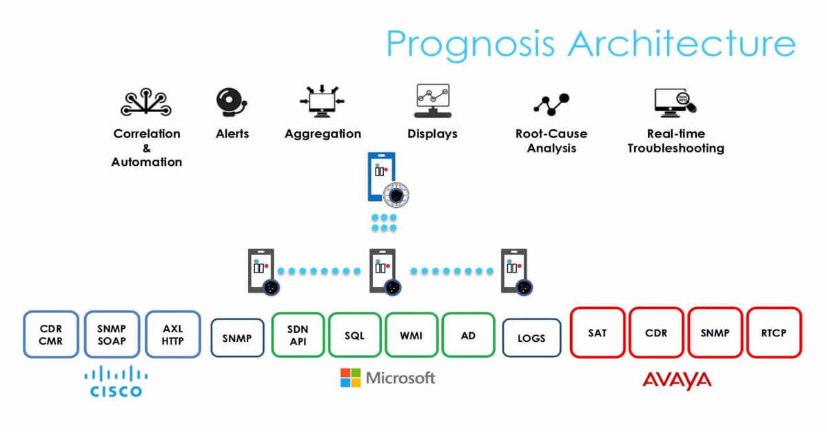 Prognosis-for-UC-Live-Demo-1