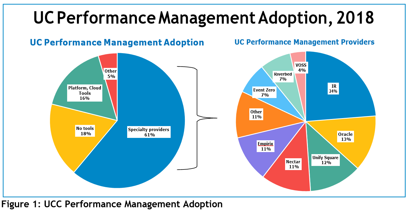 Unified Communications Performance Management Adoption