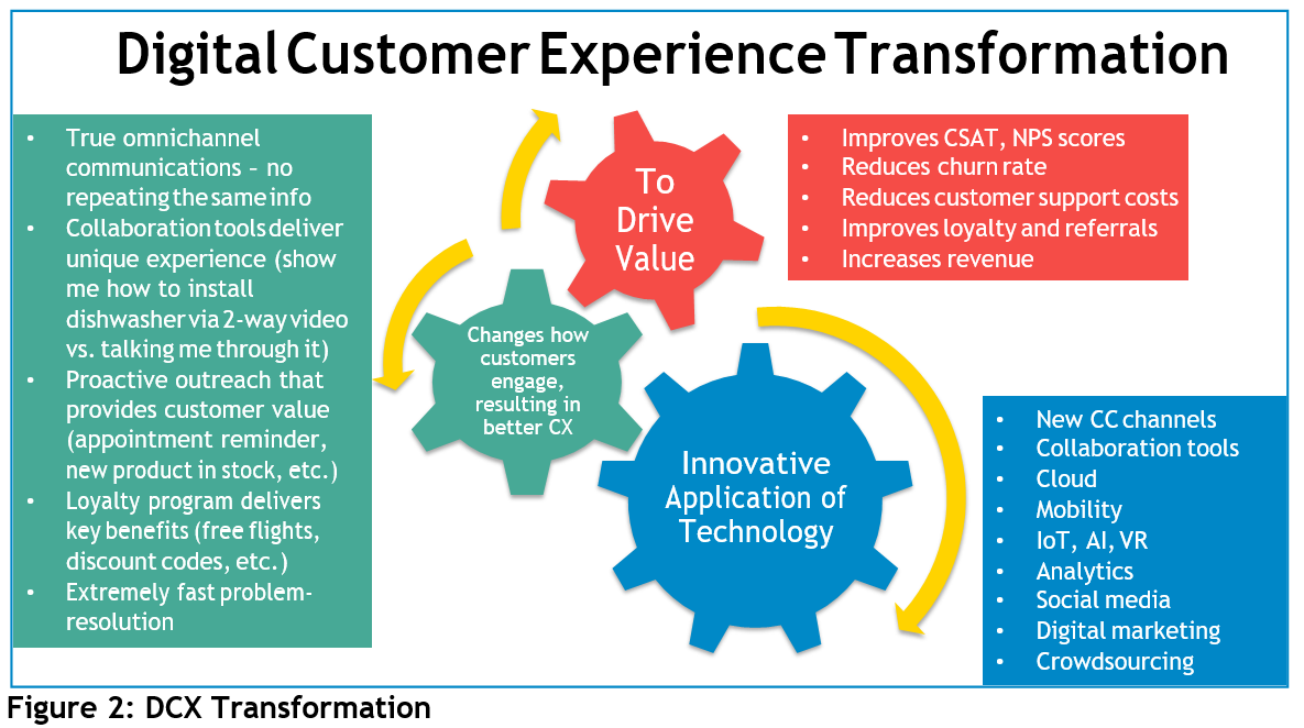 Digital Customer Experience Transformation