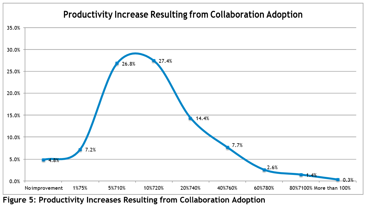 Productivity increases resulting from collaboration adoption
