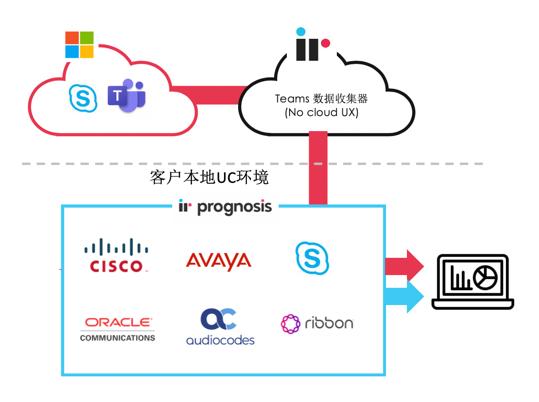 重新定義微軟企業統一通信系統的監控管理服務